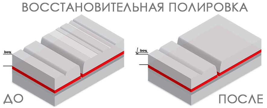 vosstanovitelnaya-polirovka