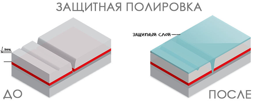 zachitnaya-polirovka